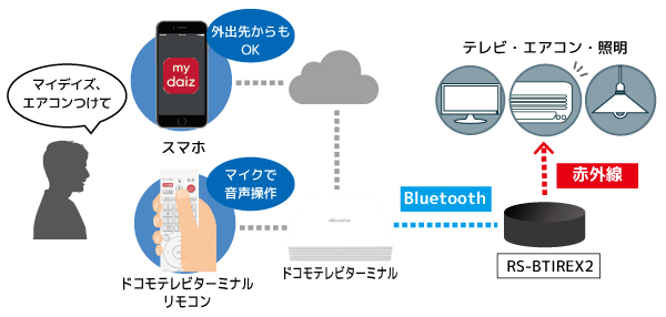 Bluetooth接続のスマート家電リモコンRS-BTIREX2−5