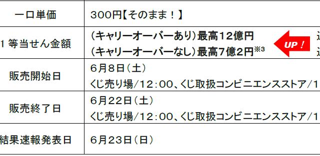日本くじ史上最高1等12億円の「ボーナスBIG」