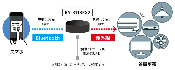 Bluetooth接続のスマート家電リモコンRS-BTIREX2−3
