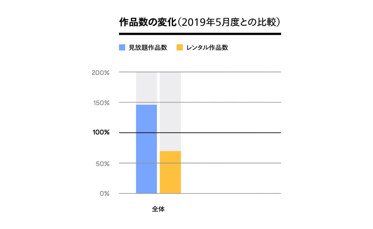 U-NEXTの配信本数が20万本を突破2